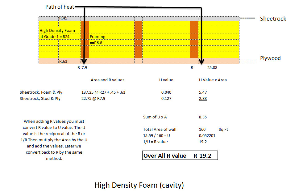 High Density R24 wall acting like R19